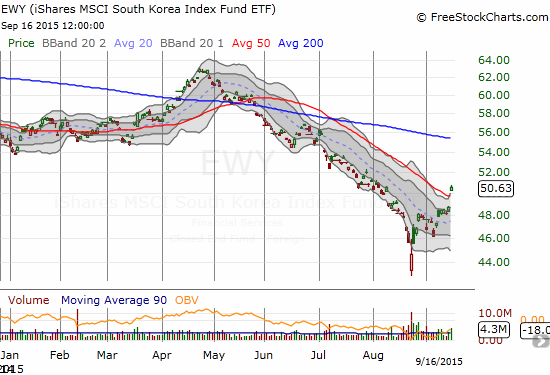iShares MSCI South Korea Capped (EWY) breaks out in a move that appears to confirm a bottom