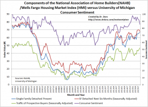 Homebuilder sentiment notably diverges from consumer sentiment which looks like it has peaked for a while.