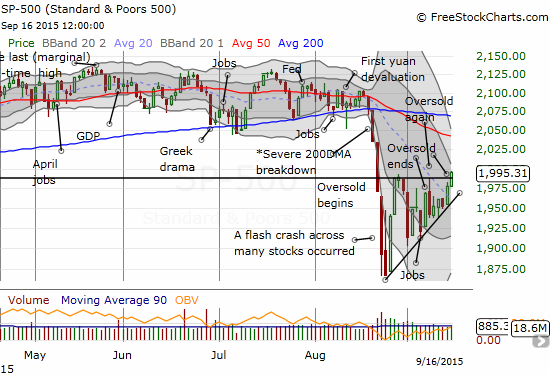 The S&P 500 breaks out above a rising wedge pattern. The 50DMA looms as the next point of resistance.