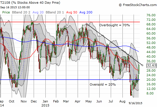 T2108 surges toward its downtrend in a VERY important test of the exit from oversold trading.