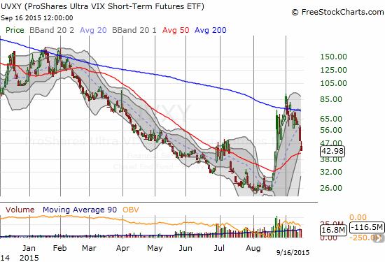 ProShares Ultra VIX Short-Term Futures (UVXY) is streaking downard toward its 50DMA