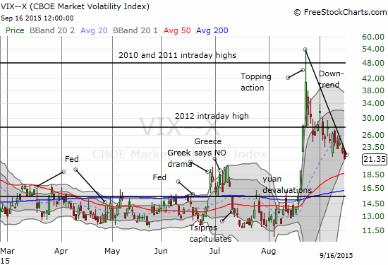 The volatility index, the VIX, continues to tumble ahead of Fedageddon