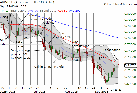The Australian dollar rallied into the Fed meeting, aka Fedageddon, but ran into stiff resistance the day of the meeting. The 50-day moving average (DMA) marked the line of resistance.