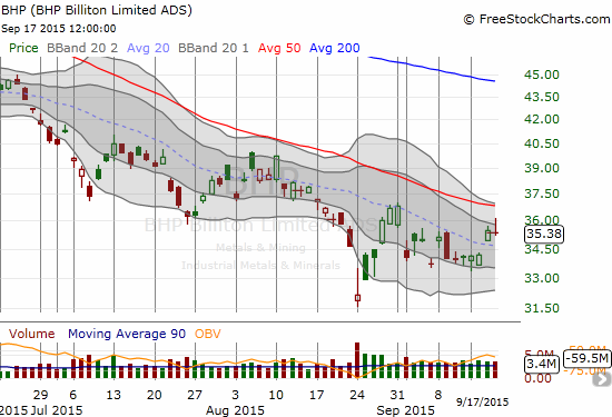 BHP Billiton Limited (BHP) fades with the market and may be ready to resume its downtrend.