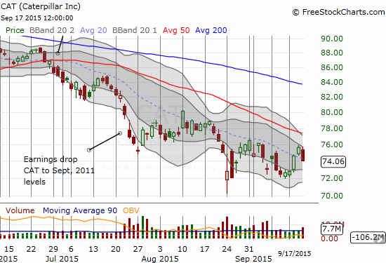 Caterpillar (CAT) had a solid sell-off on the day - at minimum a bad sign for the commodity complex