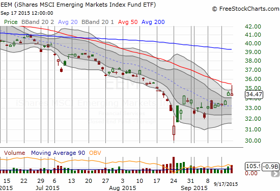 iShares MSCI Emerging Markets (EEM) fades from 50DMA resistance.