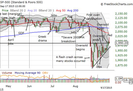 The S&P 500 could not maintain its bullish breakout. The rising wedge still supports an eventually bullish follow-through.