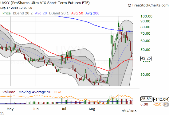 Buyers on ProShares Ultra VIX Short-Term Futures (UVXY) successfully defend 50DMA support after losing control in the immediate wake of the Fed statement.