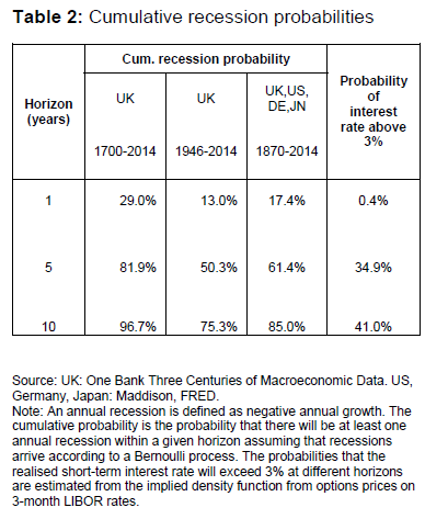 Time is ticking toward the next recession