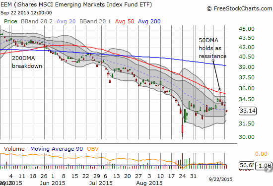 iShares MSCI Emerging Markets (EEM) gaps down and confirms the 50DMA as stiff resistance
