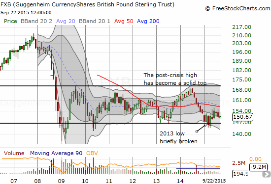 CurrencyShares British Pound Ster ETF (FXB) has more or less traded within a wide range since the financial crisis