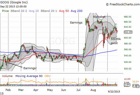The 50DMA pivot has guided Google (GOOG) upward since the flash crash