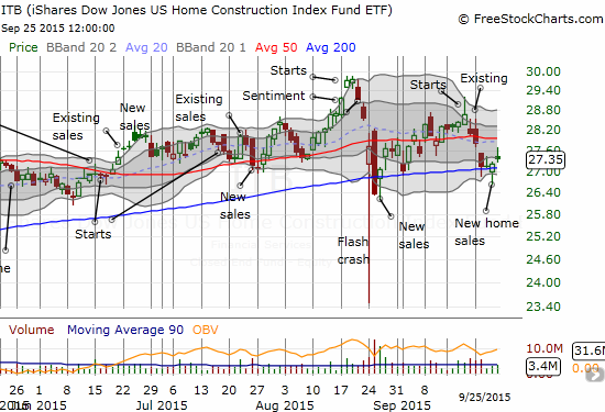 The iShares US Home Construction (ITB) remains within a range that has dominated trading for much of the year. Relatively positive data has not catalyzed a sustained breakout.