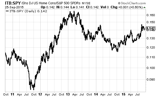 The iShares US Home Construction (ITB) is still out-performing the S&P 500 (SPY) since last year's trough.