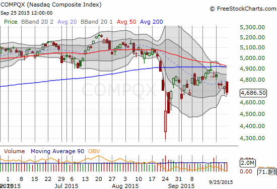 After a neat failure at 50DMA and 200DMA resistance the NASADQ's momentum has pointed decidedly downward