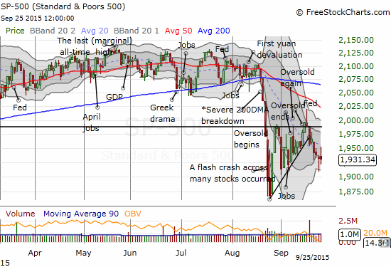 The S&P 500 (SPY) is starting to struggle to stay away from the closing lows of the flash crash