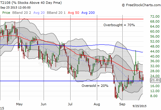 T2108 is struggling to avoid closing in oversold territory