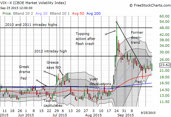 The volatility index (VIX) is in a post-Fed holding pattern for now