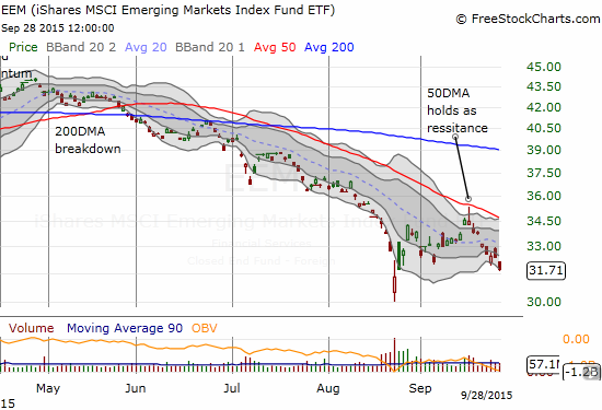 An on-going theme: sellers press the iShares MSCI Emerging Markets ETF (EEM) past its lower-Bollinger Band (BB)