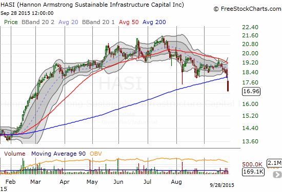 Hannon Armstrong Sustainable Infrastructure Capital, Inc. (HASI) is now likely in the early stages of  major collapse back to earlier levels