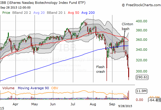 The iShares Nasdaq Biotechnology ETF (IBB) continues its plunge from unrelenting selling pressure