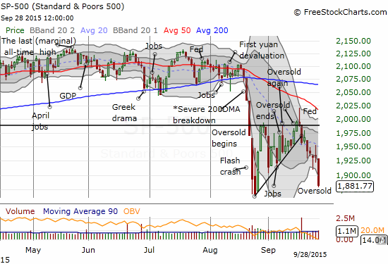 The S&P 500 follows through on breakdown from wedge of last two oversold periods