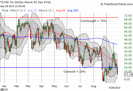 T2108 plunges back into oversold territory