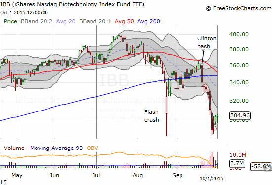 The tide may be slowly turning on the iShares Nasdaq Biotechnology ETF (IBB).
