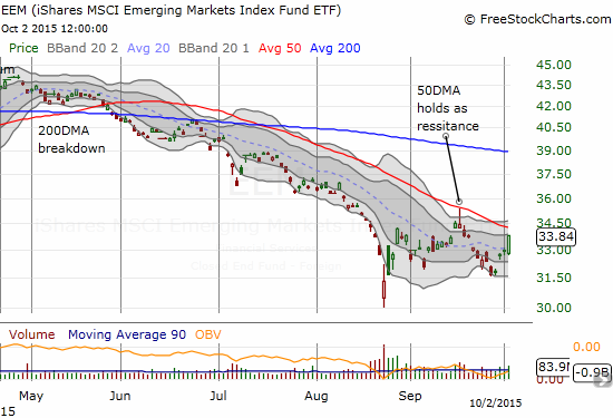iShares MSCI Emerging Markets (EEM) surges toward 50DMA resistance.
