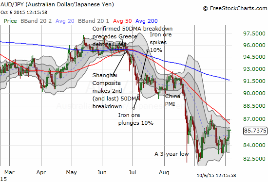 A relief rally on AUD/JPY continues with a big test coming up soon against downtrending 50DMA resistance