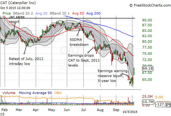 The rally off the lows for Caterpillar (CAT) has carried the stock well into its gap down from earnings.