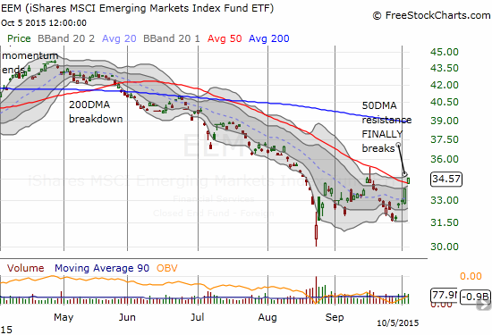 iShares MSCI Emerging Markets (EEM) finally breaks out but remains below September's post flash crash high.