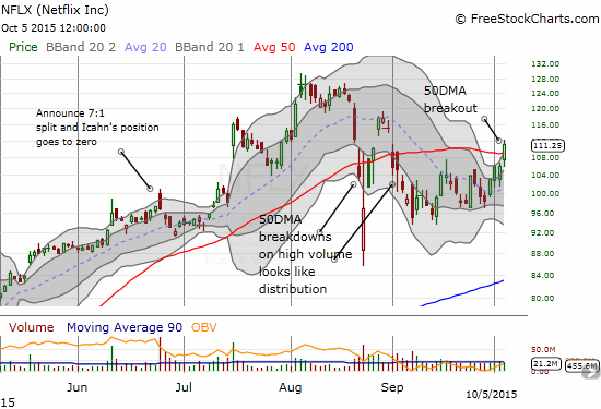 Netflix (NFLX) breaks out from 50DMA resistance and makes a strong bid to reverse its bearish technical position.