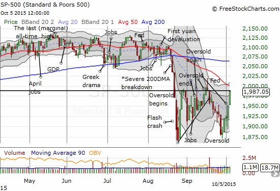 The S&P 500 (SPY) soars back to the 1987 pivot point with downtrending 50DMA resistance looming overhead