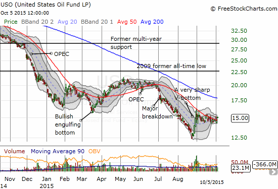 After a sharp bounce from all-time lows, the United States Oil ETF (USO) seems to be settling into a trading for now
