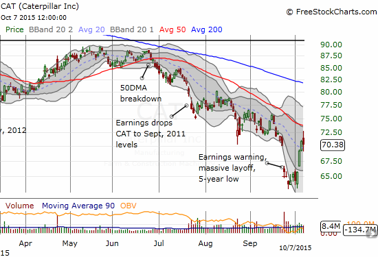 After an initial surge toward 50DMA resistance, Caterpillar (CAT) reverses sharply to close in the red.