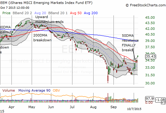 The iShares MSCI Emerging Markets ETF (EEM) follows through on its 50DMA breakout - no doubt aided by the big day for commodities. I coulda, shoulda waited two more days to sell those call options!