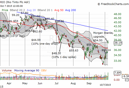 Rio Tinto breaks out even as the 200DMA continues to define a well-formed downtrend.