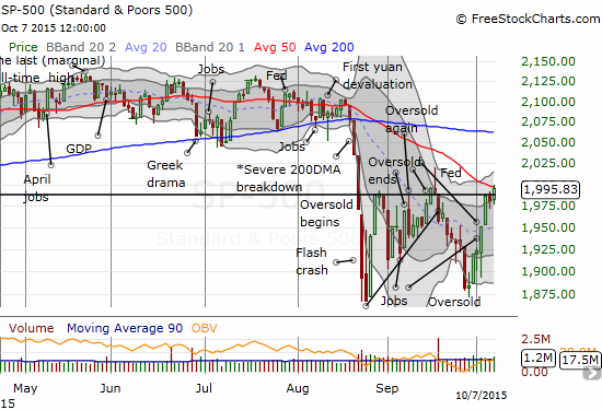 The S&P 500 makes its highest close of the post oversold period