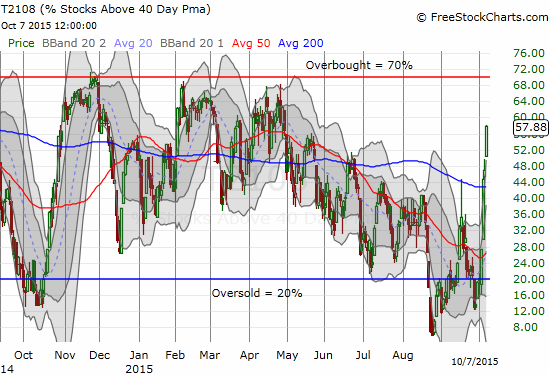 T2108 surges again in what has become a V-like bounce from oversold conditions