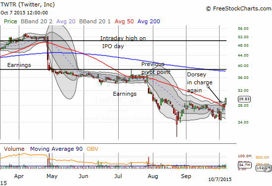 Twitter (TWTR) breaks out above 50DMA resistance. Is this consolidation finally marking a bottom for Twitter?