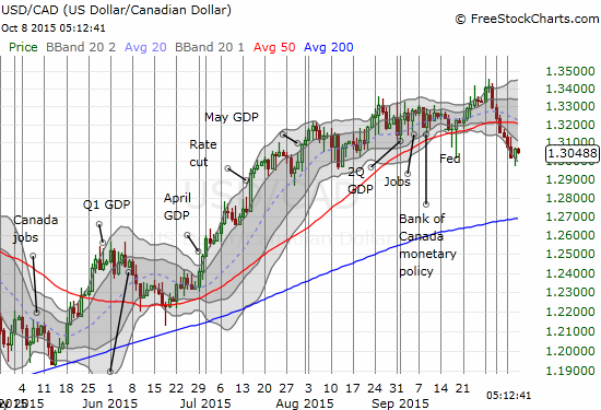 Even the Canadian dollar has been on the move, but I am very skeptical of the sustainability of the 50DMA breakdown on USD/CAD
