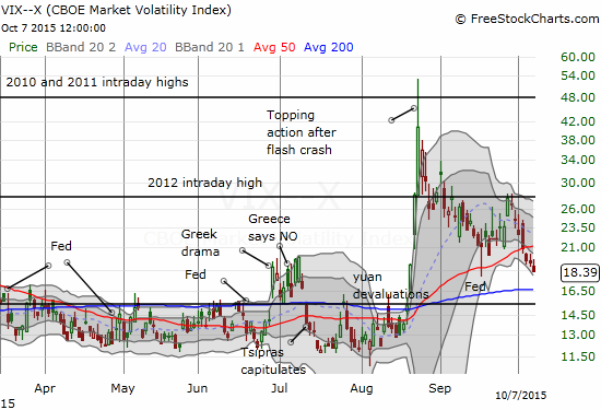 The volatility index is now within striking distance of completely reversing all of the post-breakdown angst