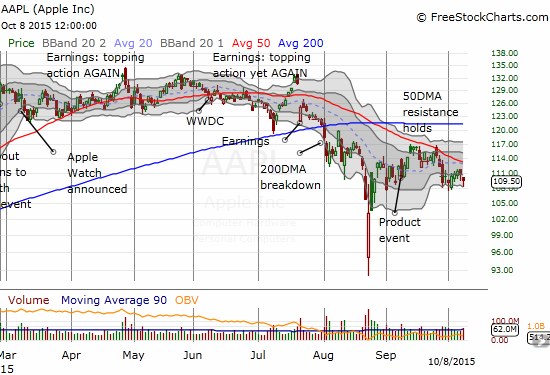 Apple (AAPL) bounces off its lower-Bollinger Band but still closes in the red.