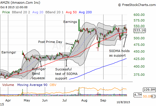 Amazon.com (AMZN) eventually followed suit and bounced off 50DMA support