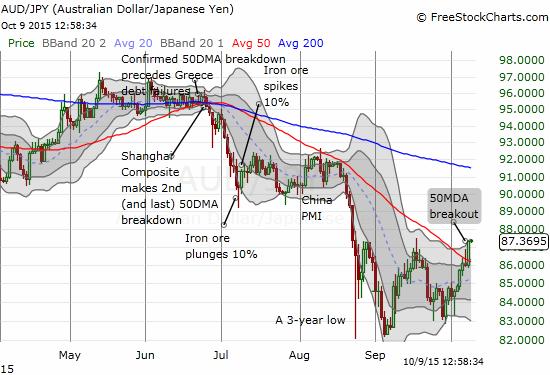 The Australian dollar has broken out against the Japanese yen...