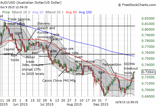 ...and against the U.S. dollar, the Australian dollar has punched out an even MORE convincing move.