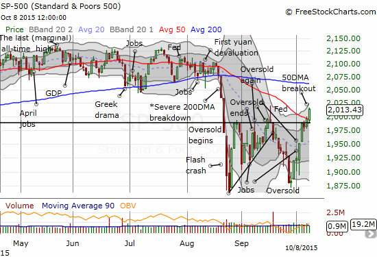The S&P 500 breaks out above its 50DMA for the first time in two months
