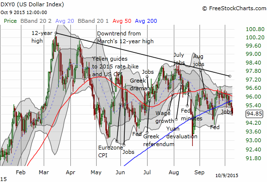 Is the U.S. dollar starting to print a bearish wedge pattern?