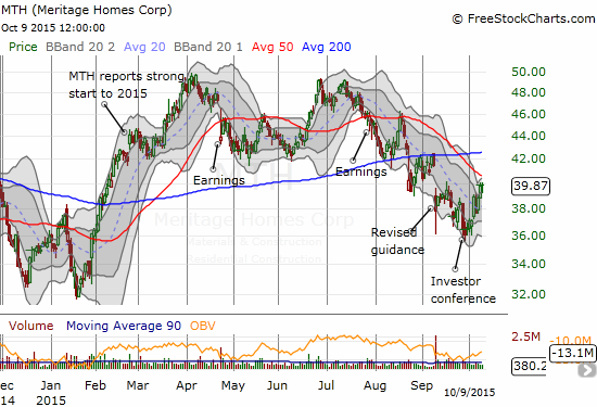 Meritage Homes (MTH) has started to recover from September's selling